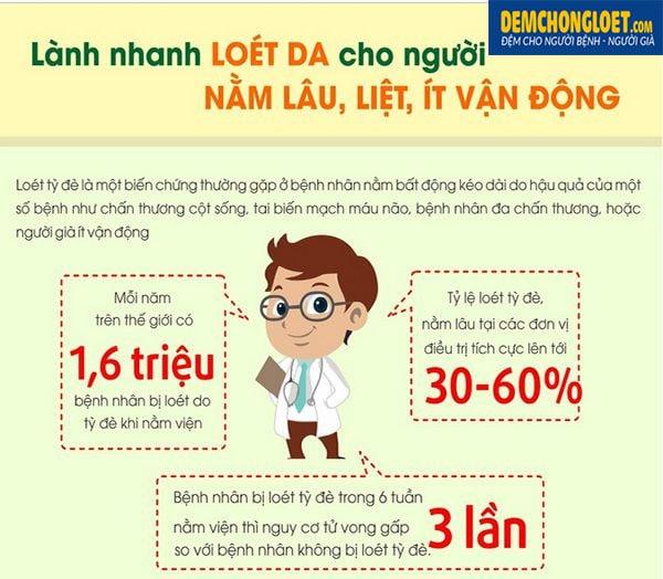 kien-thuc-ve-loet-ty-de-va-cach-phong-chong-loet2